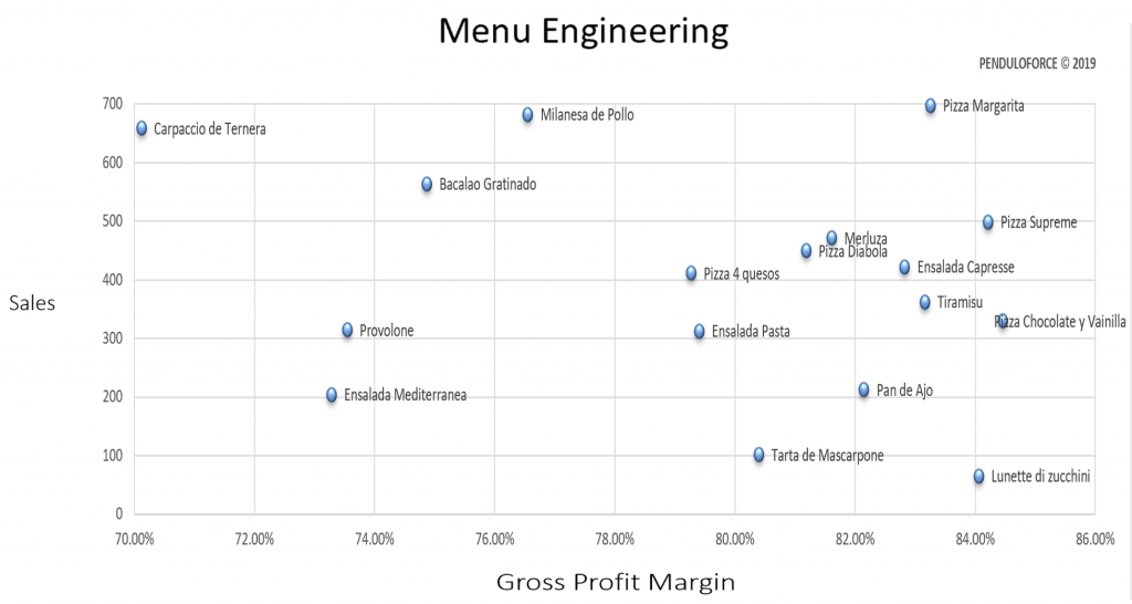 Menu engineering dishes diagram