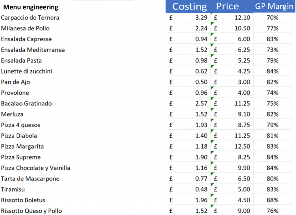 Costings, prices and margins for restaurant menu